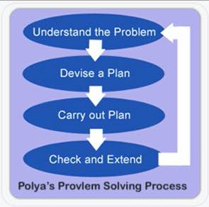 Polya's Four-step process for solving word problems