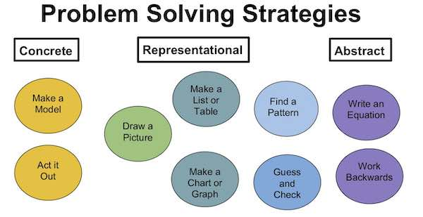 Word Problem Solving Strategies for Different Levels of Complexity