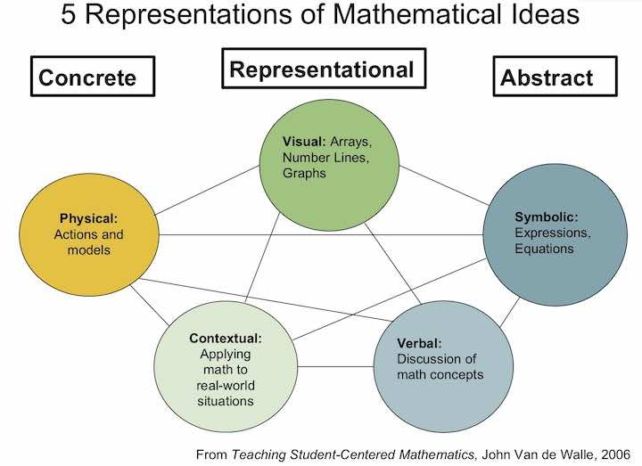 The five representations of mathematical ideas include physical, visual, contextual, symbolic, and verbal representations