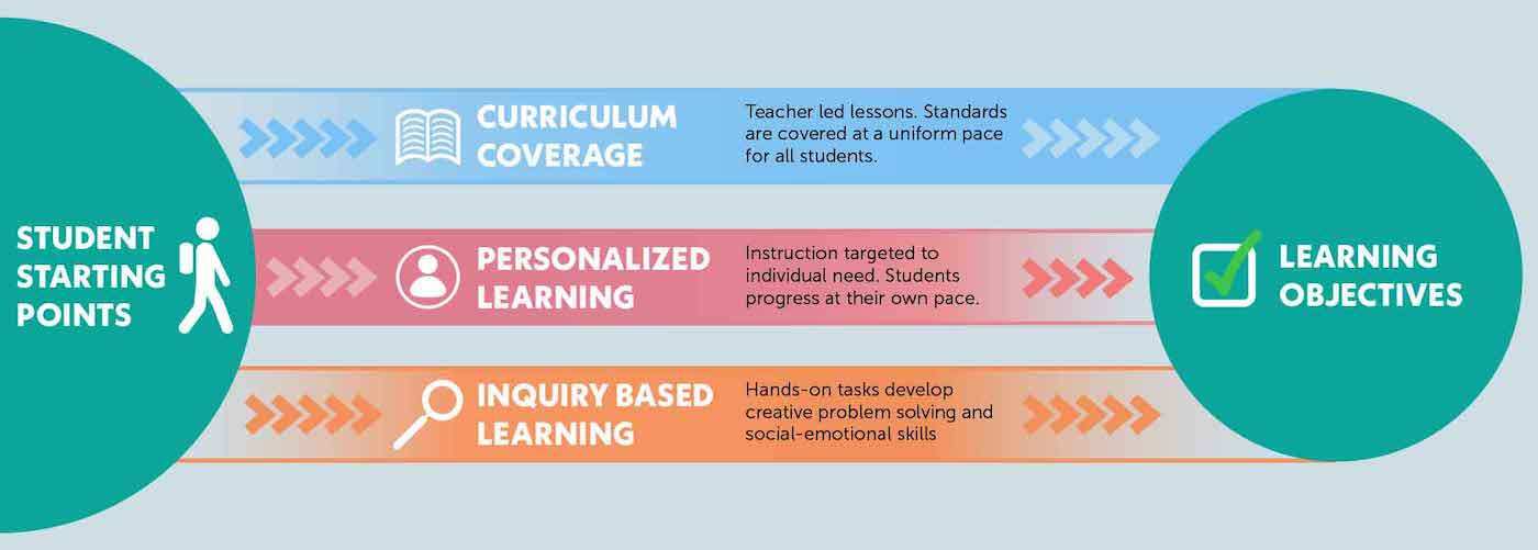 Three bridges design for learning balances content coverage with differentiation through personalized and inquiry-based learning