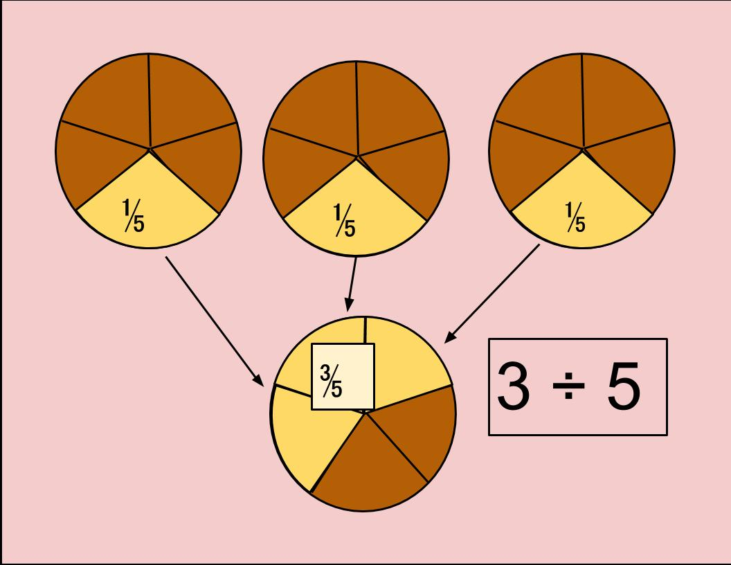 Fraction visual models - area model showing 3 divided by 5