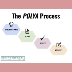 Teaching word problems made easy with the Polya process