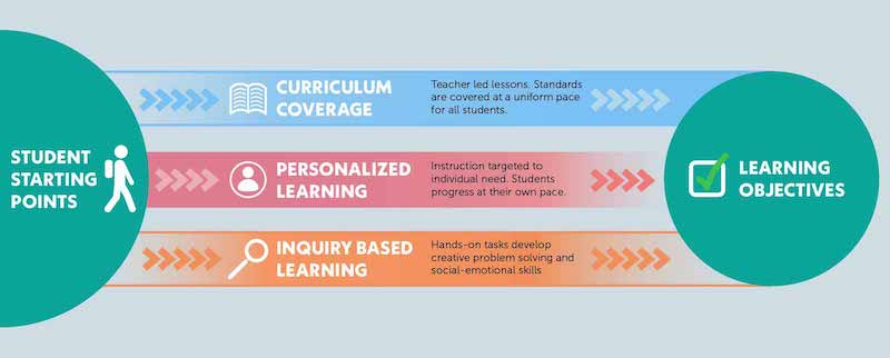 The three bridges design for learning balances differentiation with a focus on teaching standards