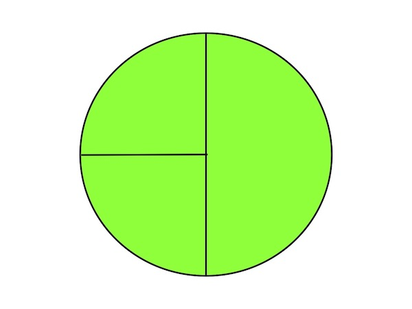 Identifying common misconceptions, like this circle incorrectly cut into thirds can help teachers understand how to teach fractions