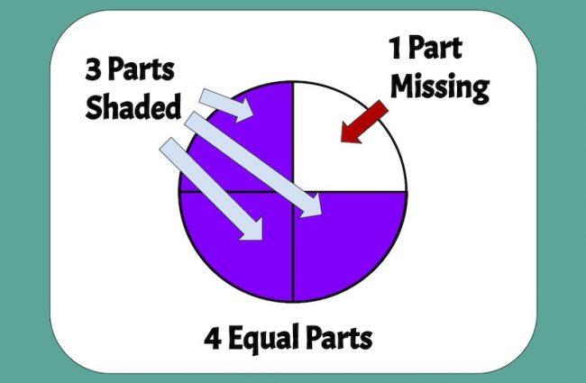 Fraction visual model of 3/4 showing a circle cut into 4 equal parts, with three shaded - example of a conceptual strategy for how to teach fractions